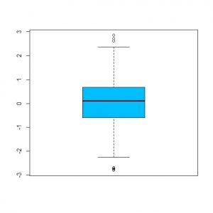 نمودار جعبه ای