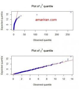 نمودار چندک کای اسکور برای بررسی توزیع نرمال چند متغیره