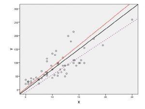 نمودار پراکنش و خط رگرسیون برازش داده شده
