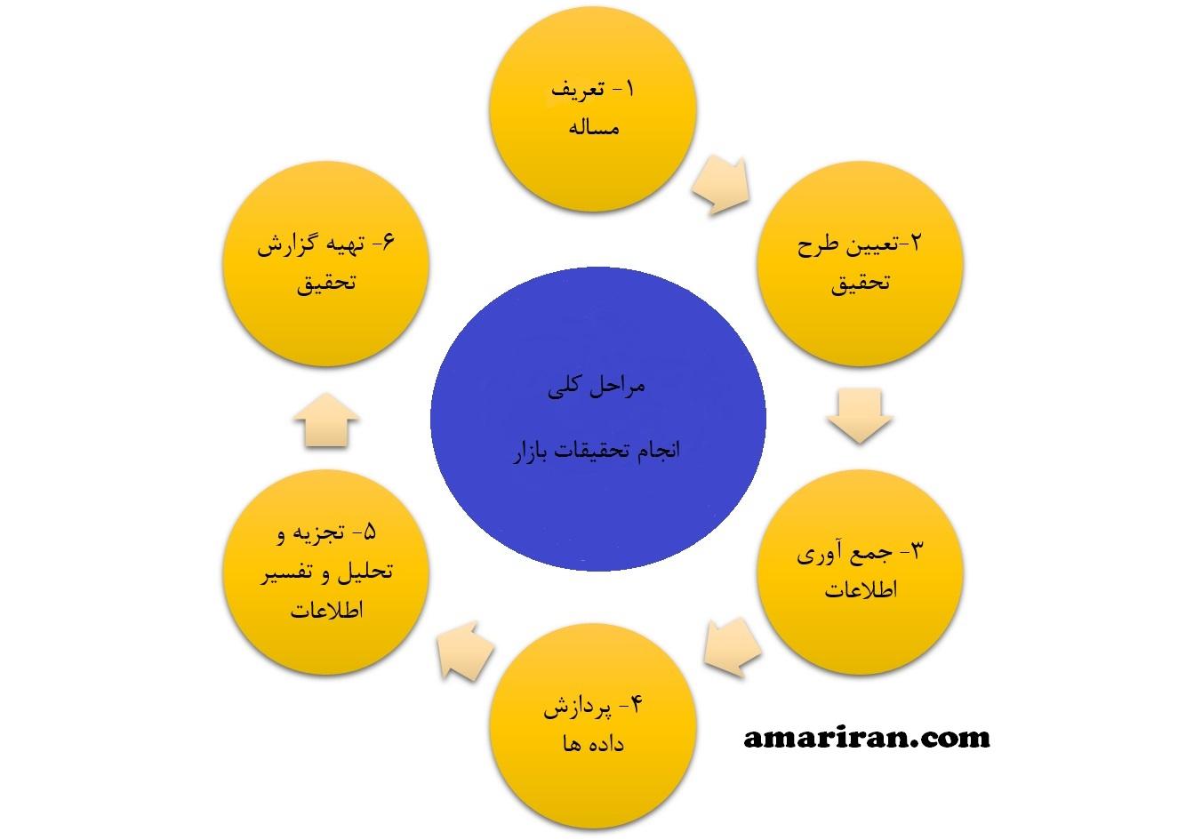 مراحل انجام تحقیقات بازار